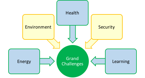Five topic areas of Grand Challenges REU program